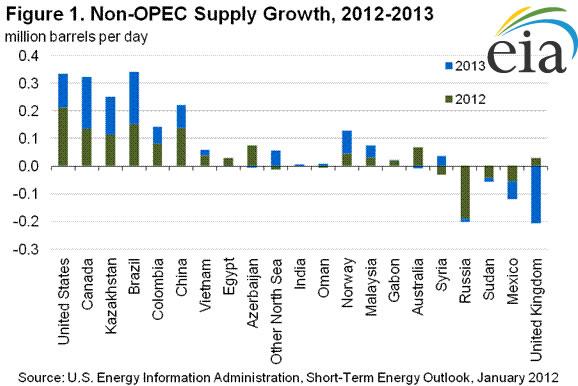 non-opec supply growth