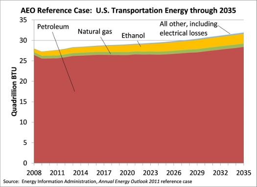 EIA transportation fuel outlook