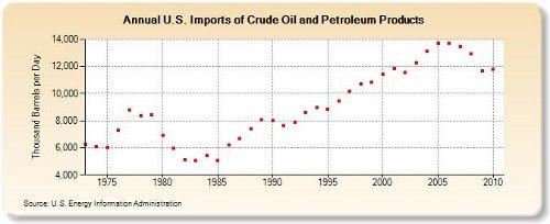 imports crude oil 3-15