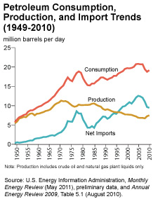 consumption production of u.s. oil
