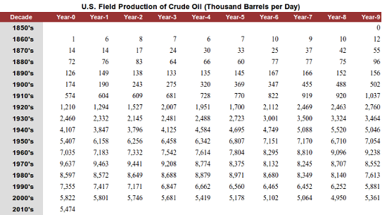 U.S. oil production chart 3-15