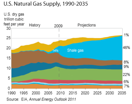 The Biggest Producer Of Natural Gas In M
