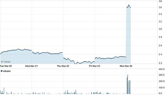 oilstockchart_mar262012