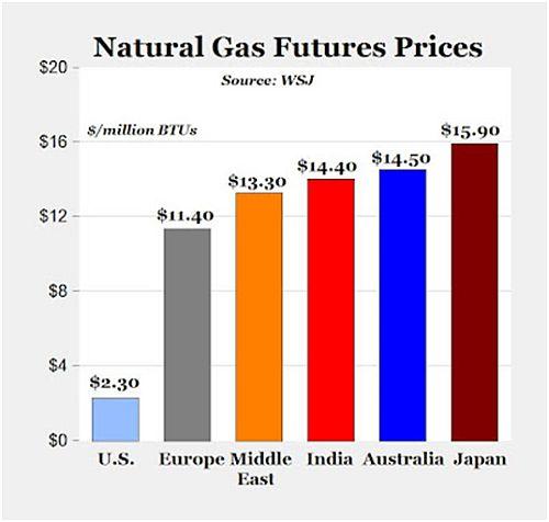 naturalgasfutures