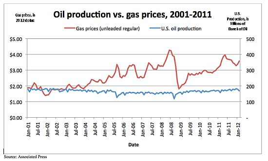 oilproduction_vs_gasprices