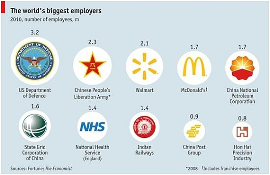 worlds_biggest_employers