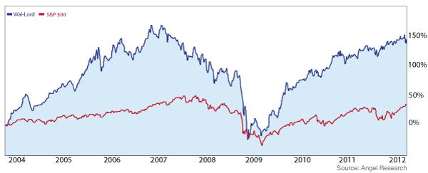 chart.4312