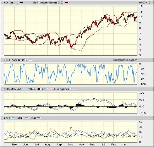 Kodiak Oil chart