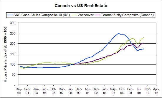 canada_us_realestate