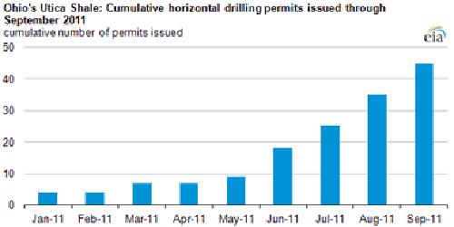 Utica Drilling Permits