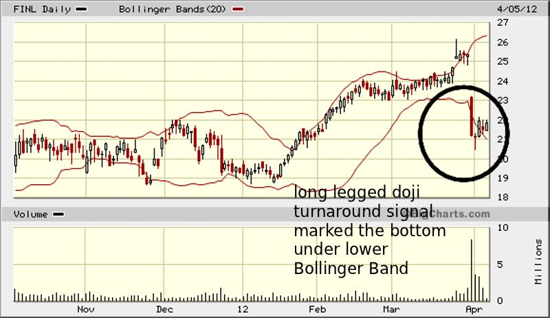 FINL chart2