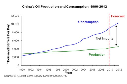 China consumption imports and production