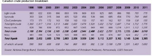 canadian prodution breakdown