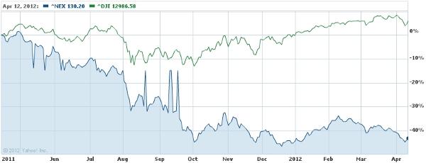 NEX vs. Dow
