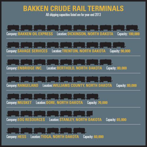 bakken terminals 4-19-12