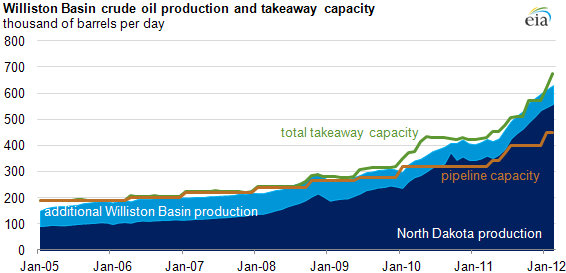 Williston basin production