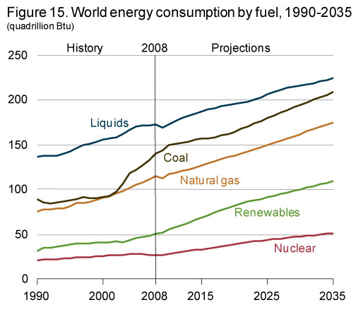 World Energy Consumption by Fuel
