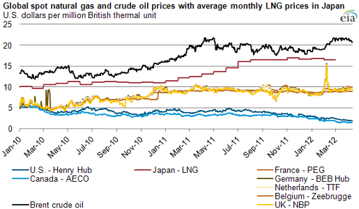 LNG prices 4-25