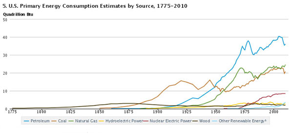 u.s. energy consumption 4-27