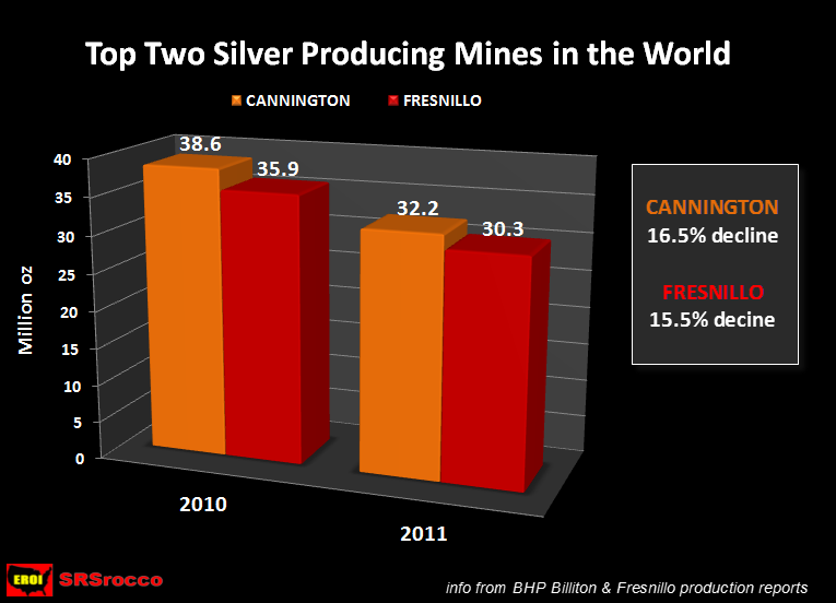 5 Critical Factors That Will Impact Silver