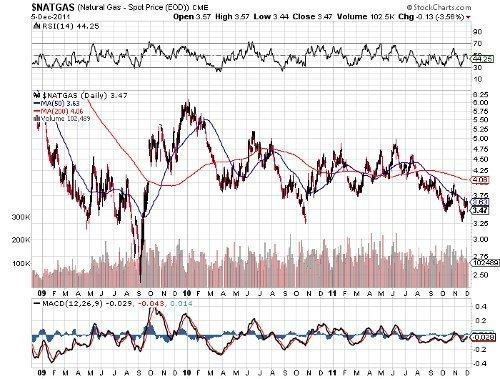 natural gas chart 050312