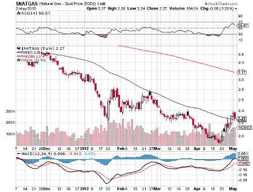 natural gas chart 2050312