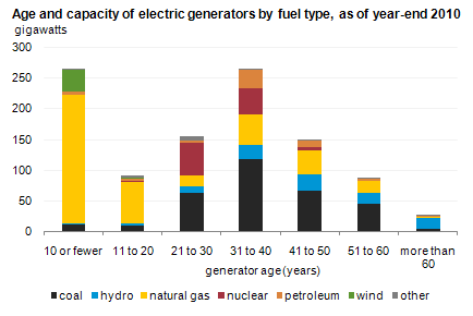 Electric generators age