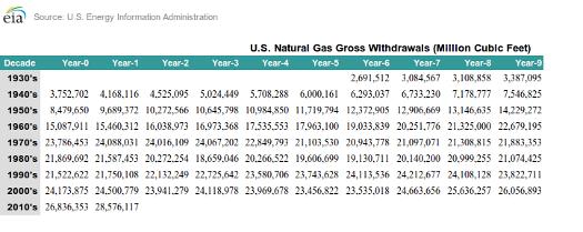 consumption gas