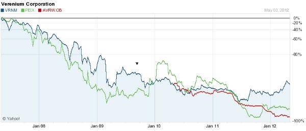 Ethanol Stocks 2012