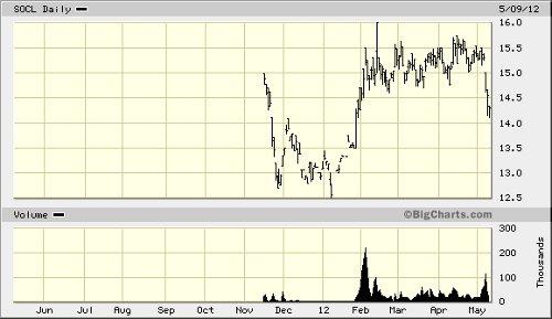 SOCL chart 050912