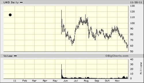 LNKD chart 050912