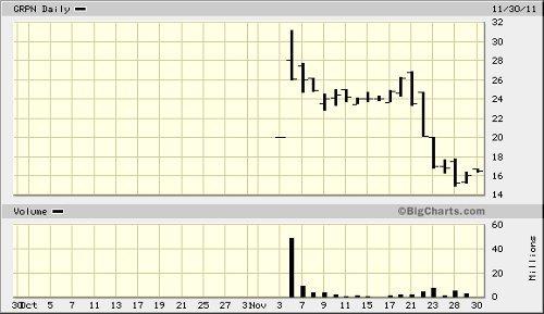 GRPN chart 050912