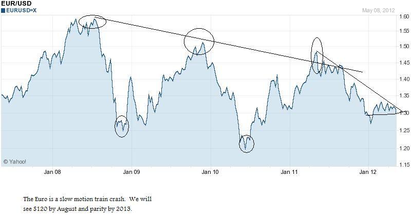 eurodollarchart