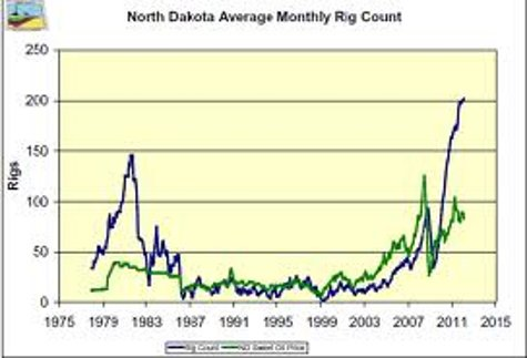 ND rig count 5-15