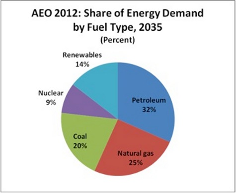 aeo fossil fuels
