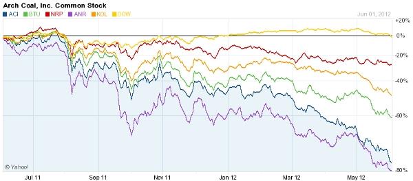 Coal Stocks June 2012