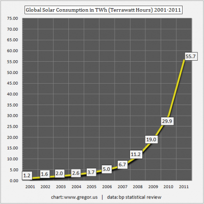Solar Installation Growth
