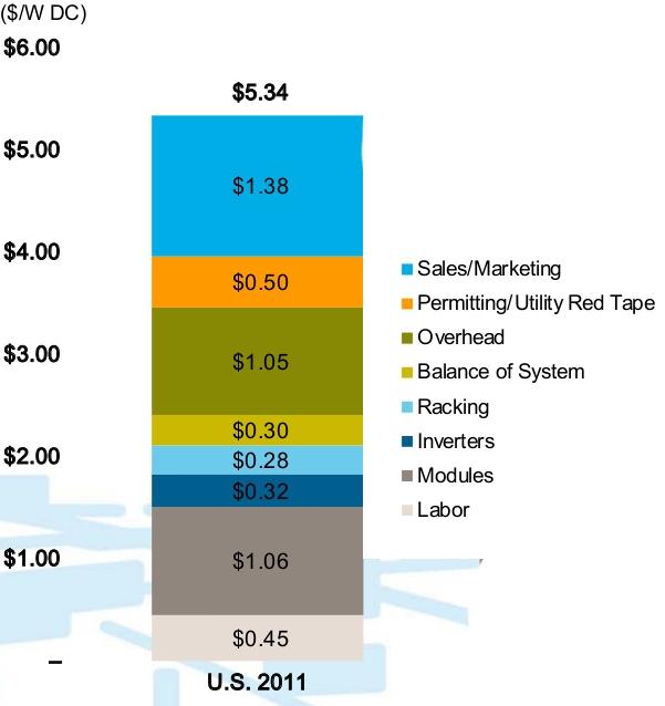 Solar Costs 2011