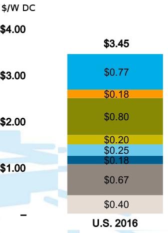 Solar Cost 2016