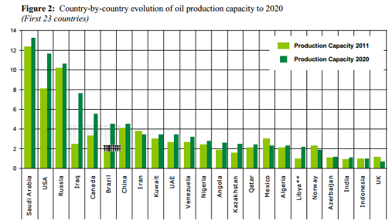 production capacity to 2020