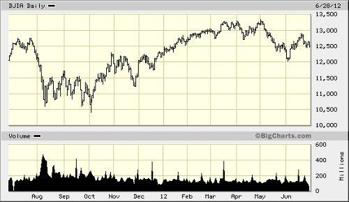 Dow Jones chart 062812