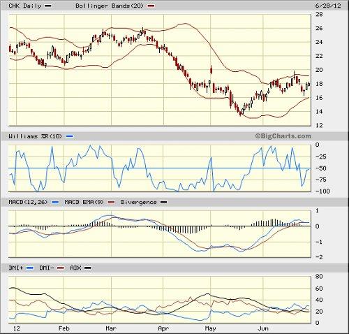 chk chart 062812