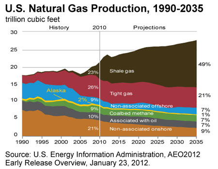 nat gas production 7-1