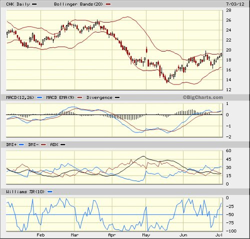 Chesapeake stock chart 070312