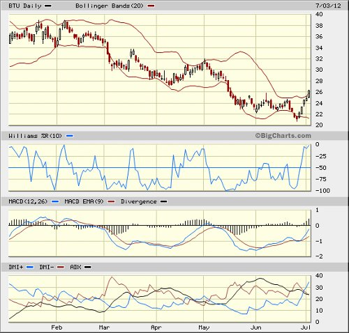Peabody Energy stock chart 070312