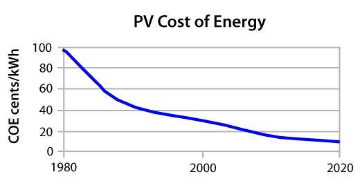 Falling Solar Costs