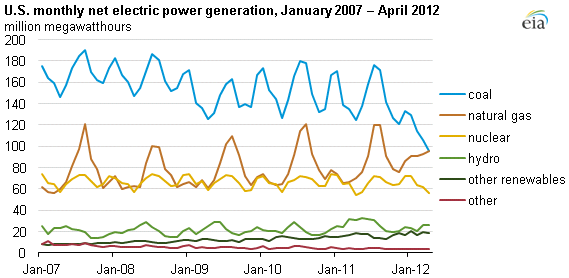 gas coal generation