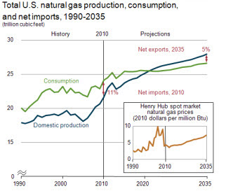 EIA gas import export chart