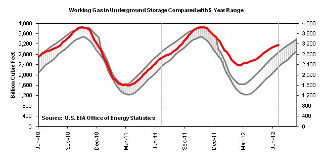 gas inventory jul 23
