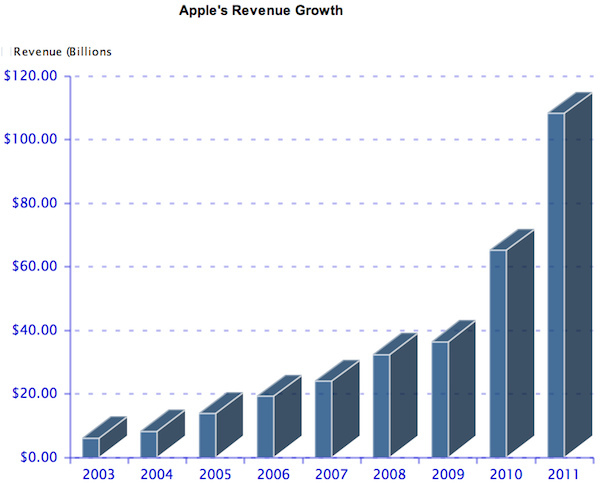 history of and development of apple Mobile application deployment and use has exploded since apple's deployment  of the iphone  some history of mobile application development is included.